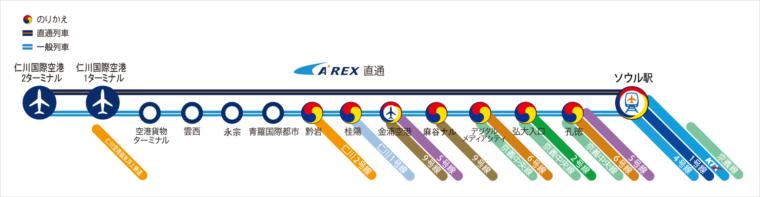 A'REX停車駅